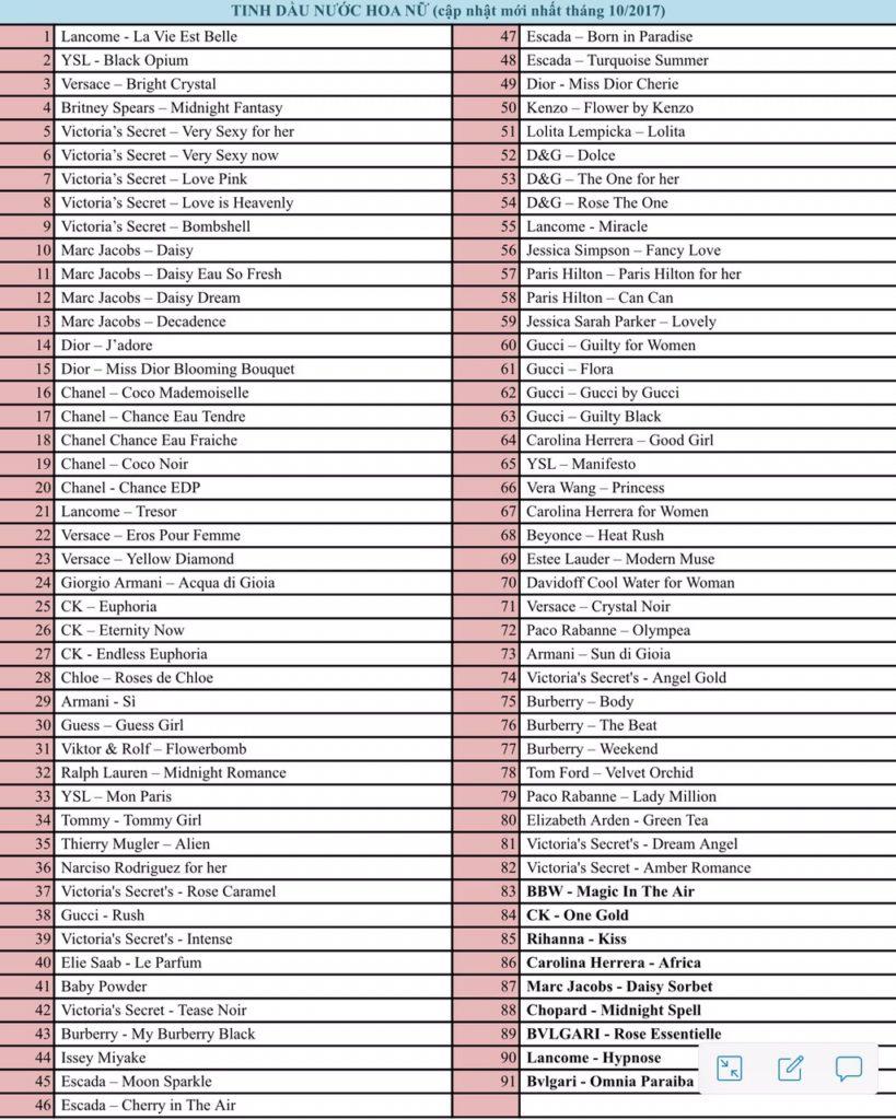 Danh sách tinh dầu nước hoa cho nữ